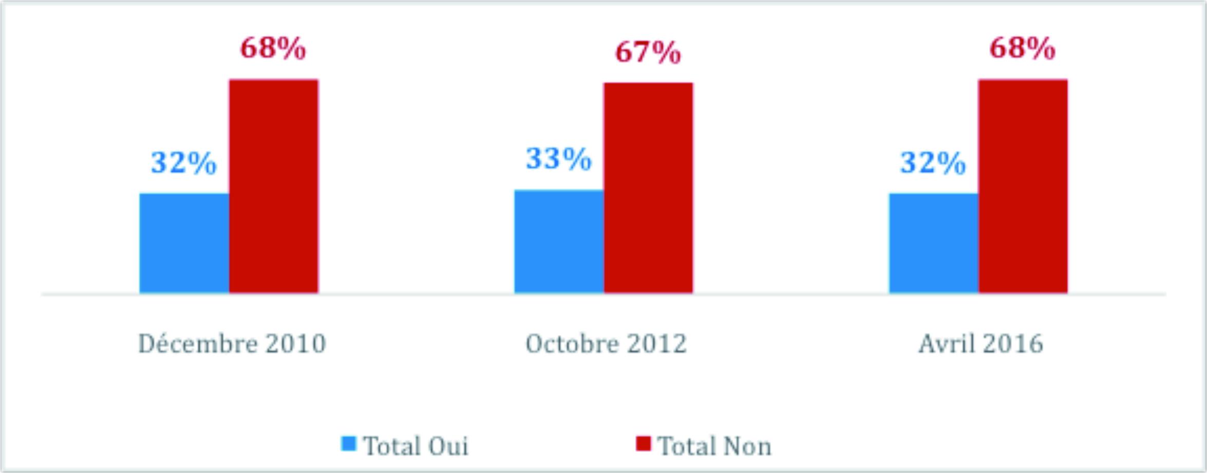 La perception de l'intégration des musulmans dans la société française