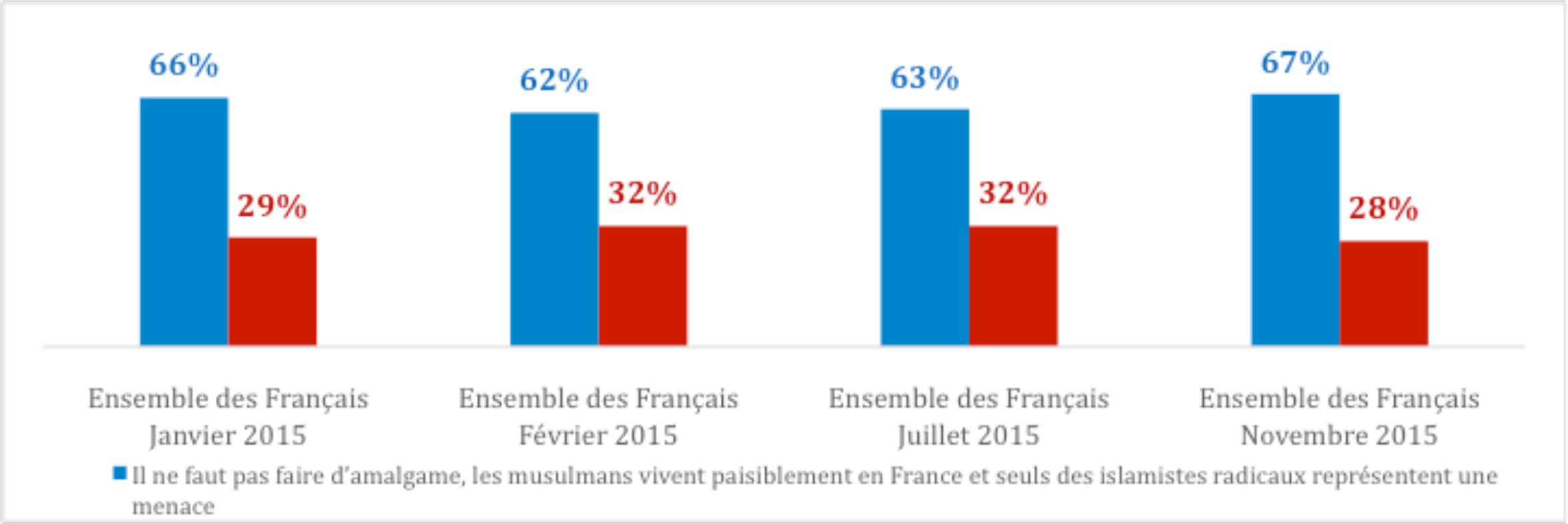 Le rapport des Français à l'islam en France