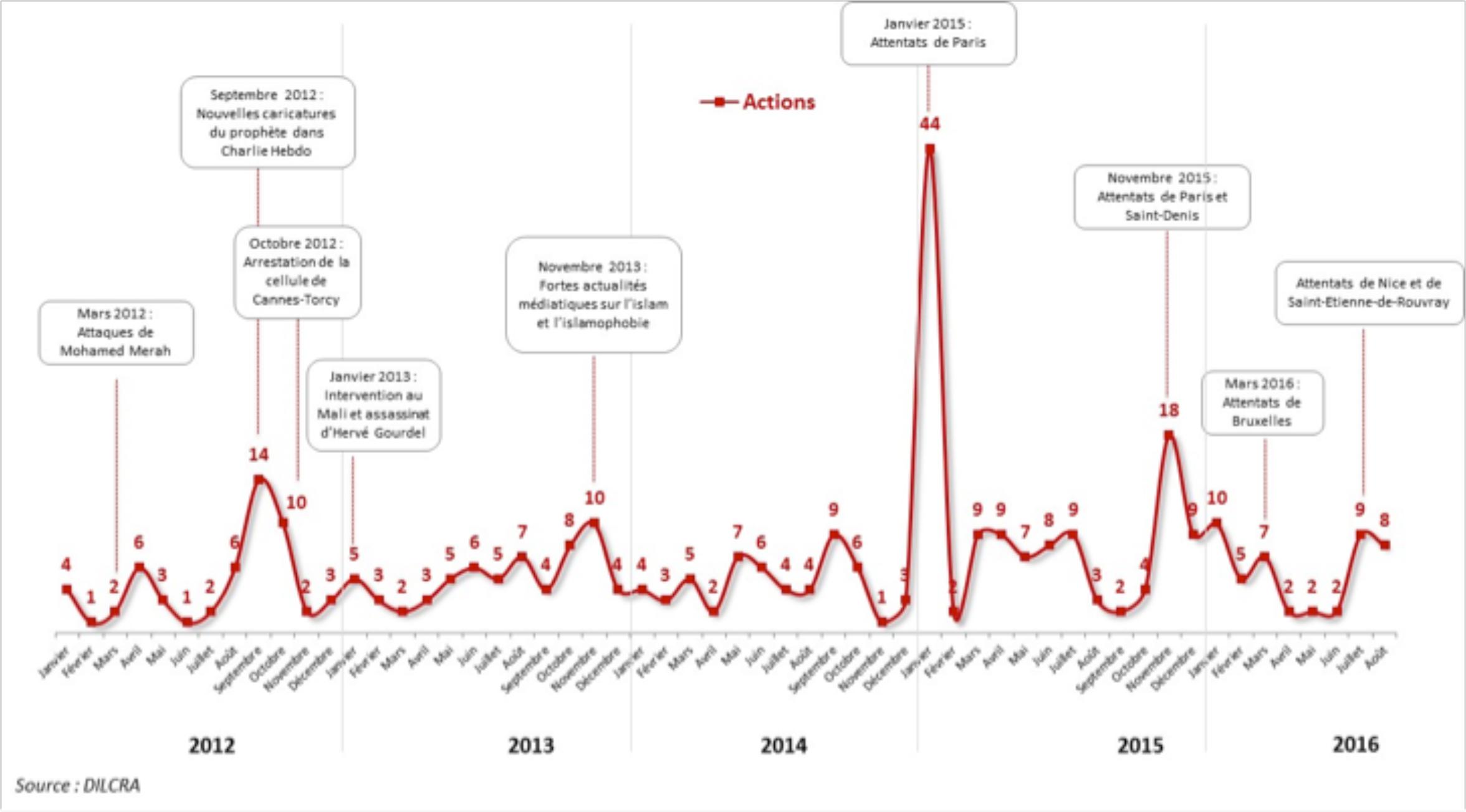 Evolution du nombre des actes anti-musulmans entre 2012 et 2016