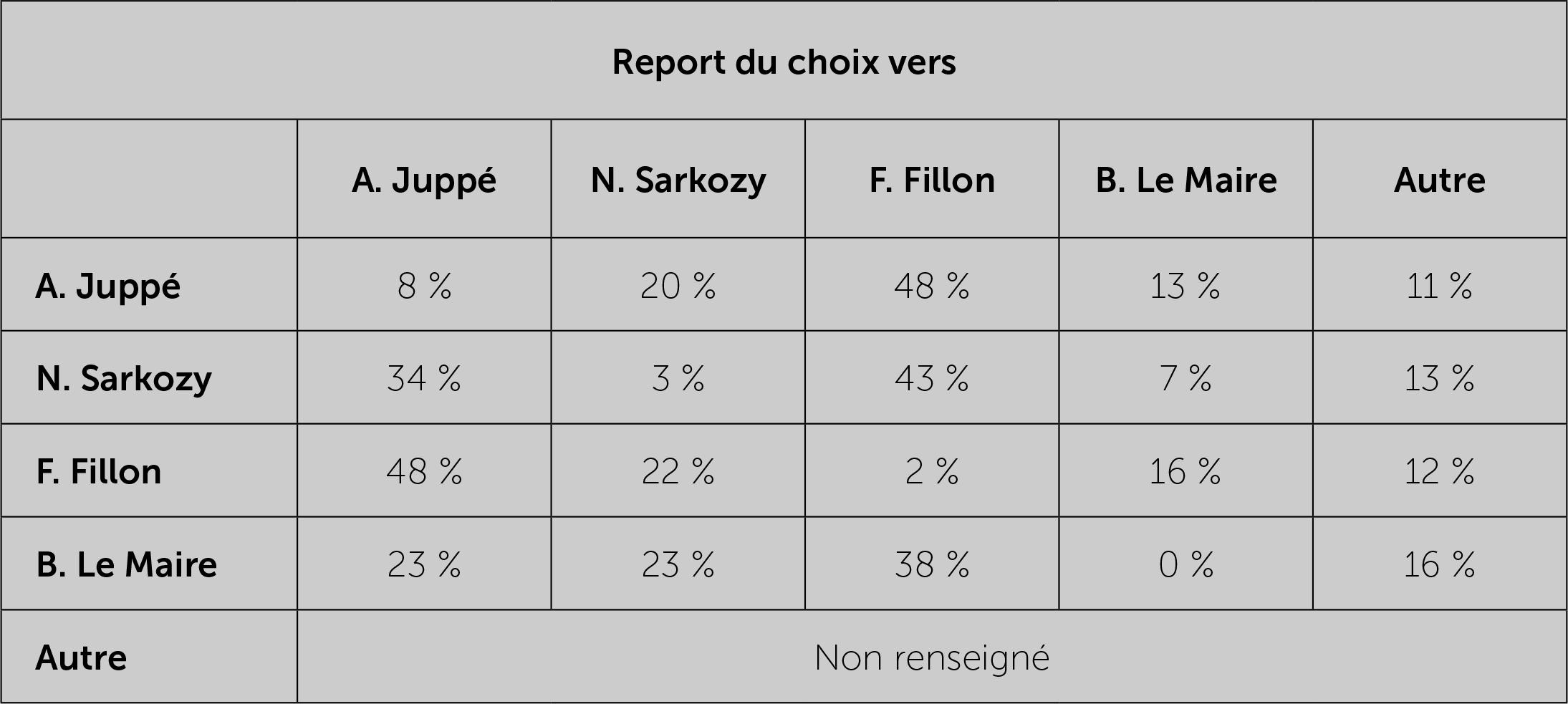 Comment les sondages influencent les électeurs