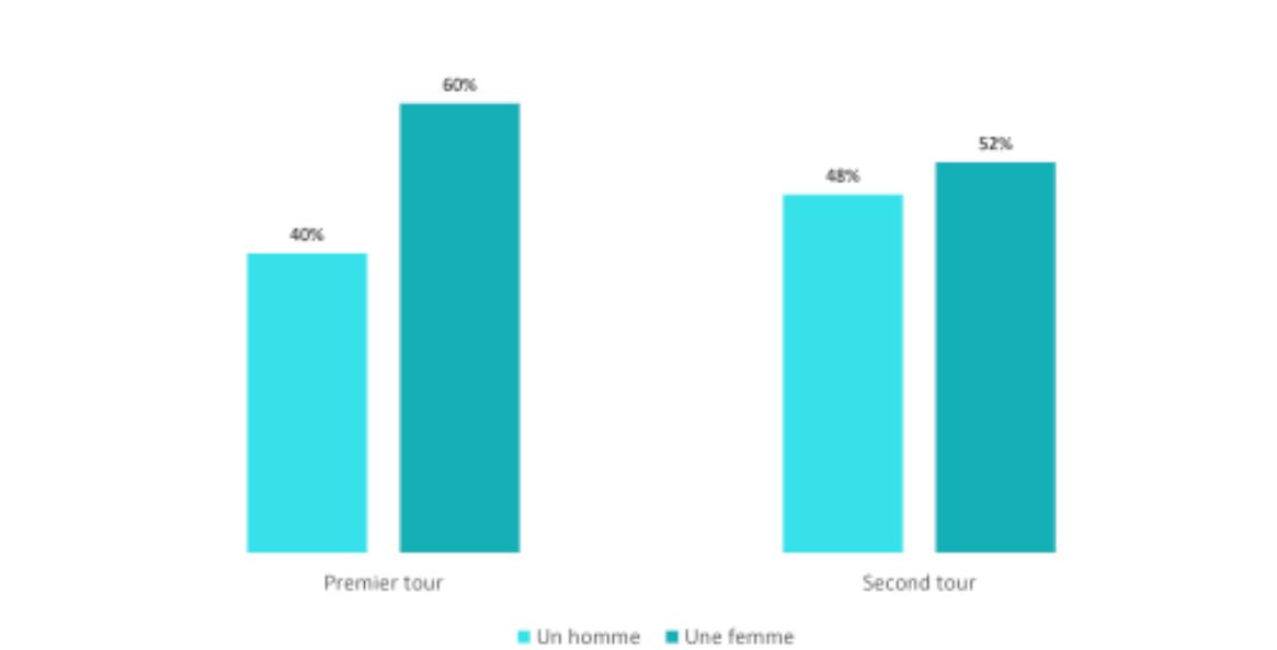 La répartition des électeurs ayant voté blanc selon le sexe