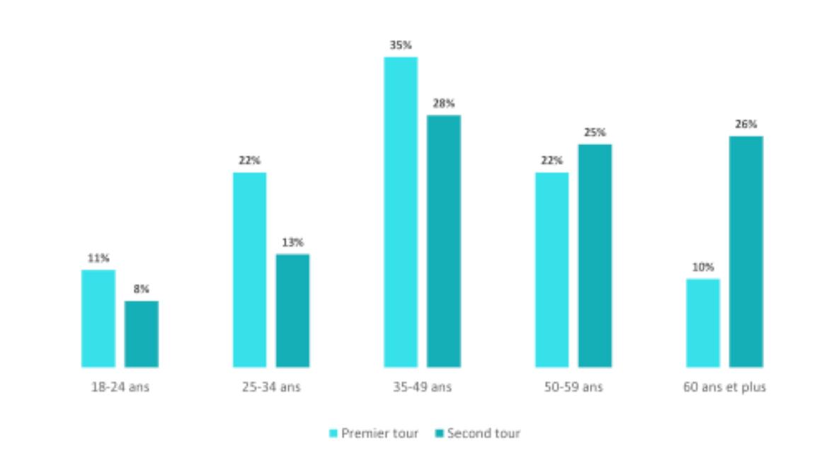 La répartition des électeurs ayant voté blanc selon l'âge