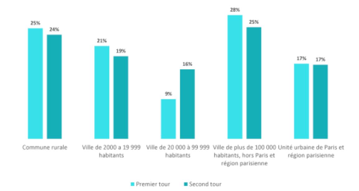 La répartition des électeurs ayant voté blanc selon la catégorie d'agglomération