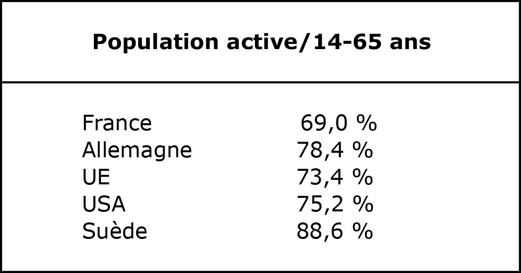 Population active/14-65 ans