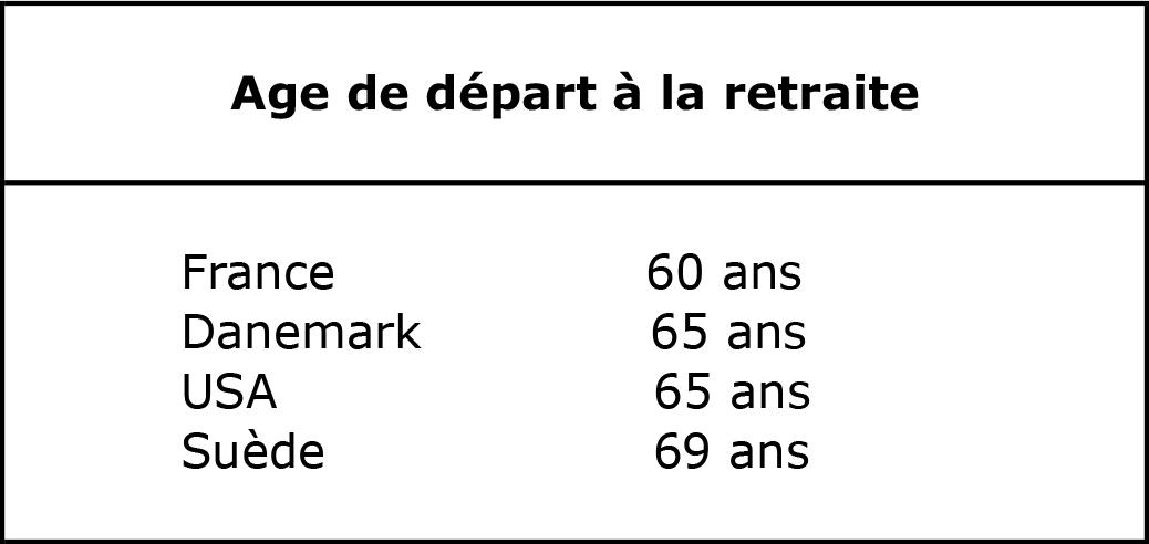 Age de départ à la retraite