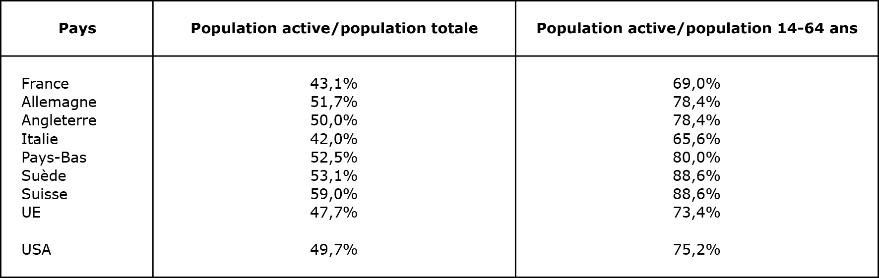 Population active/population totale