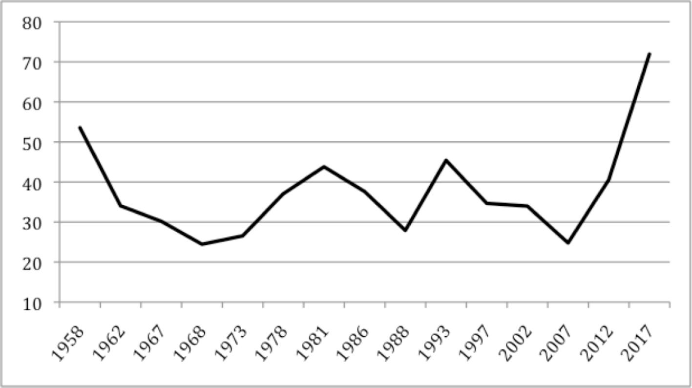 Proportion de nouveaux députés par rapport au nombre de sièges de l'Assemblée nationale