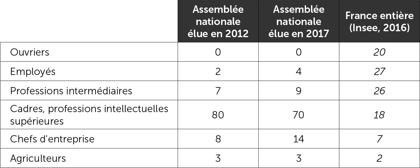 La répartition des députés par catégorie socio-professionnelle