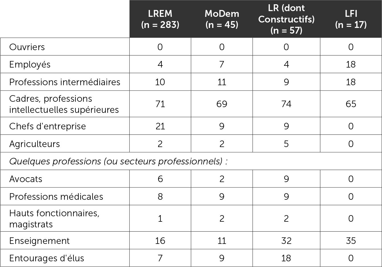 La répartition des primo-députés par catégorie socio-professionelle et par groupe politique (en % des primo-députés)