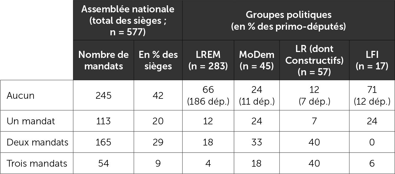Le nombre de mandats cumulés par les députés lors de leur élection