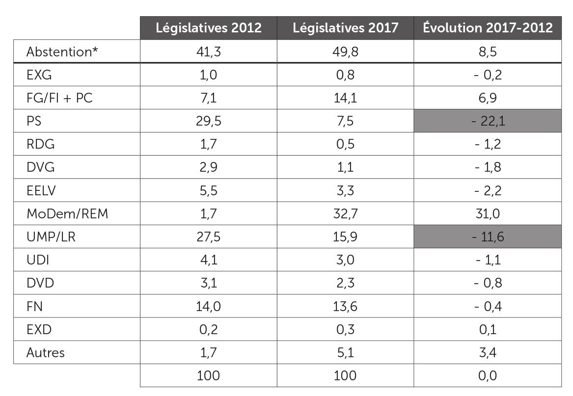 Scores des forces politiques aux législatives 2012 et 2017