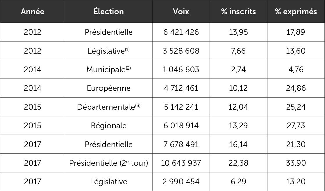 Résultats électoraux du FN depuis 2012