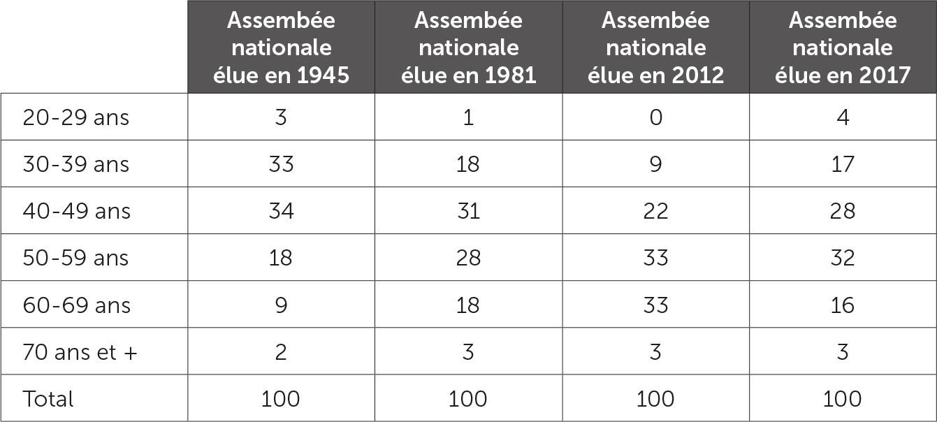 La répartition des députés par groupe d'âge