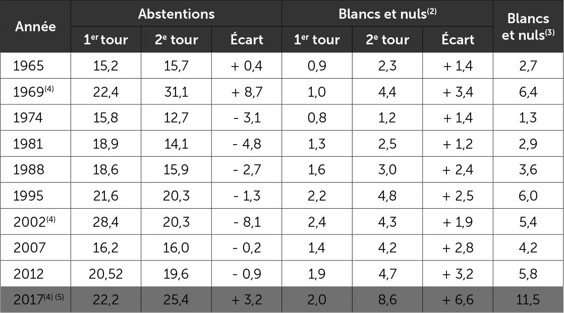 L'abstention et les blancs et nuls à l'élection présidentielle - 1965-2017