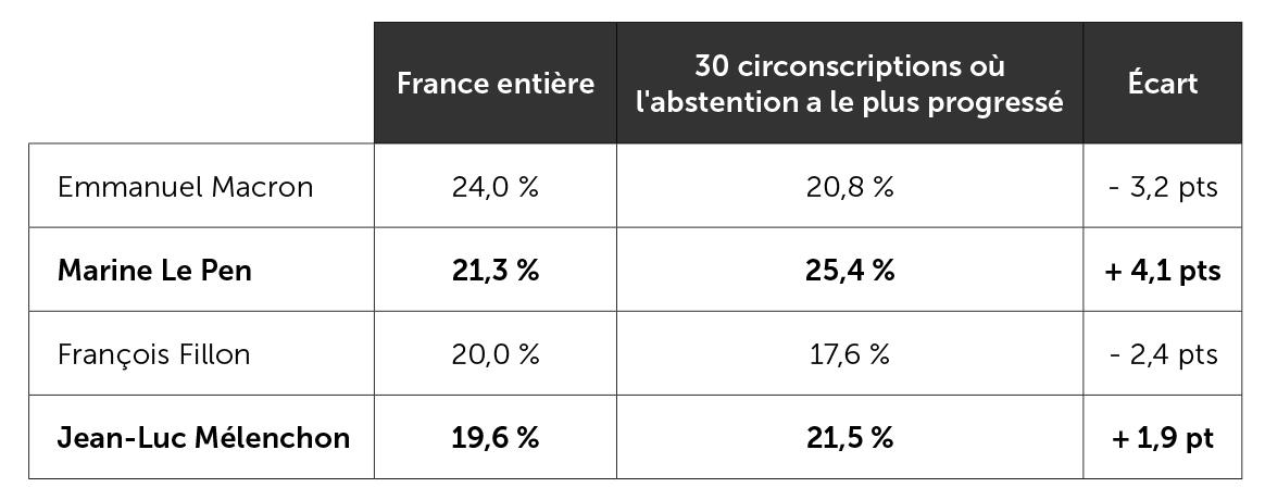 Résultats présidentiels obtenus par les quatre premiers candidats dans les circonscriptions où l'abstention a le plus progressé entre la présidentielle et les législatives