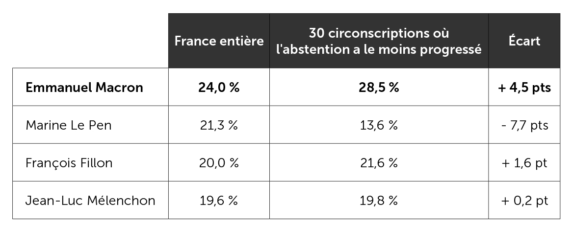Résultats présidentiels obtenus par les quatre premiers candidats dans les circonscriptions où l'abstention a le moins progressé entre la présidentielle et les législatives