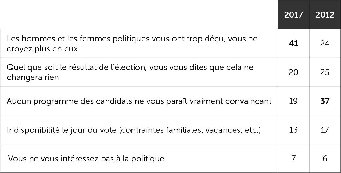 Justifications de l'abstention au premier tour en 2012 et 2017