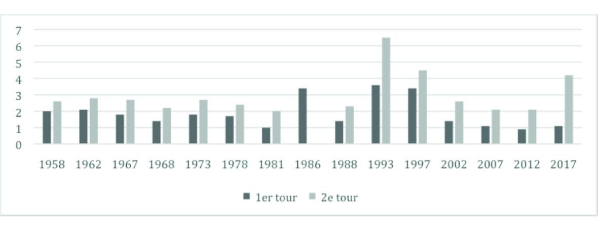 Pourcentage de blancs et nuls aux élections législatives depuis 1958