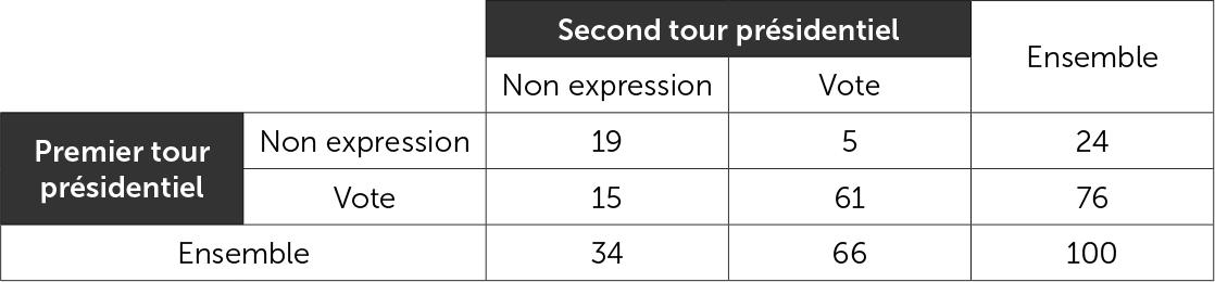 Expression ou non expression (abstention + blanc + nul) d'un vote aux deux tours présidentiels de 2017