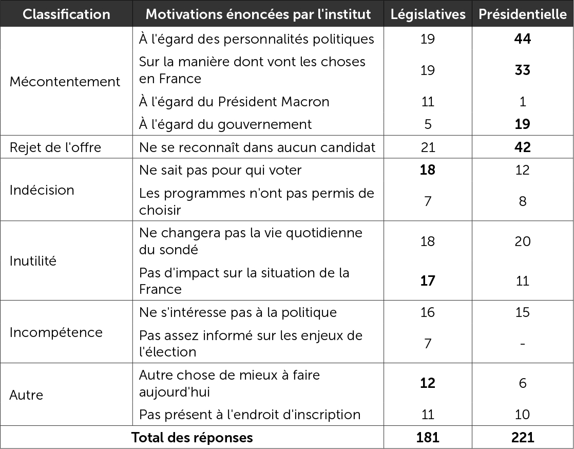 Les motivations de l'abstention au premier tour des législatives et de la présidentielle 2017