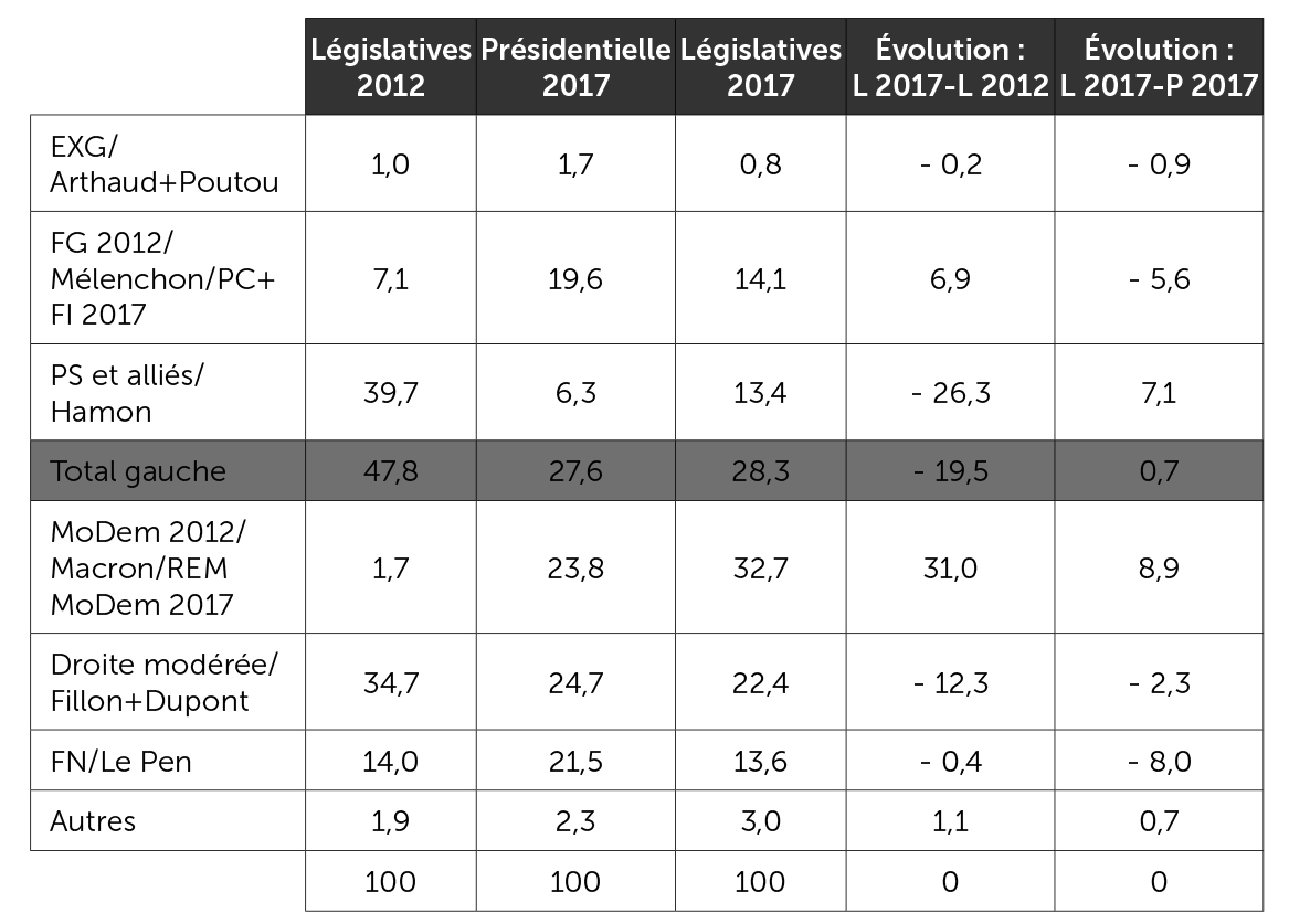Scores regroupés des principales forces politiques aux législatives 2012 et 2017 et à la présidentielle 2017