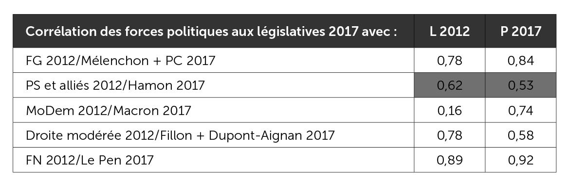 Coefficients de corrélation des forces politiques aux législatives 2017
