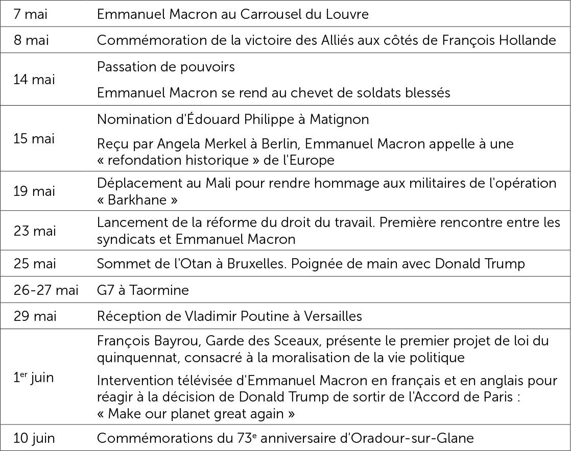 Agenda d'Emmanuel Macron (7 mai-18 juin)