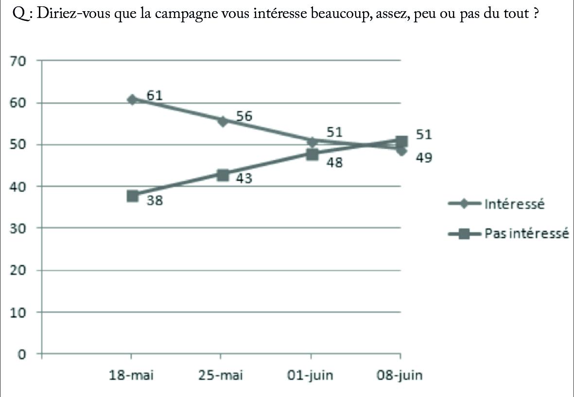 Évolution de l'intérêt pour la campagne des élections législatives