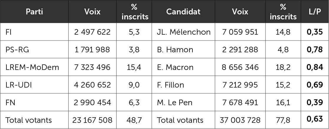 Comparaison législatives/présidentielle 2017