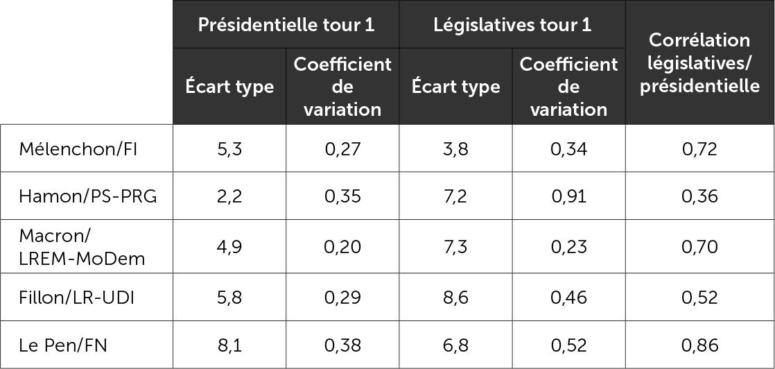De la présidentielle aux législatives