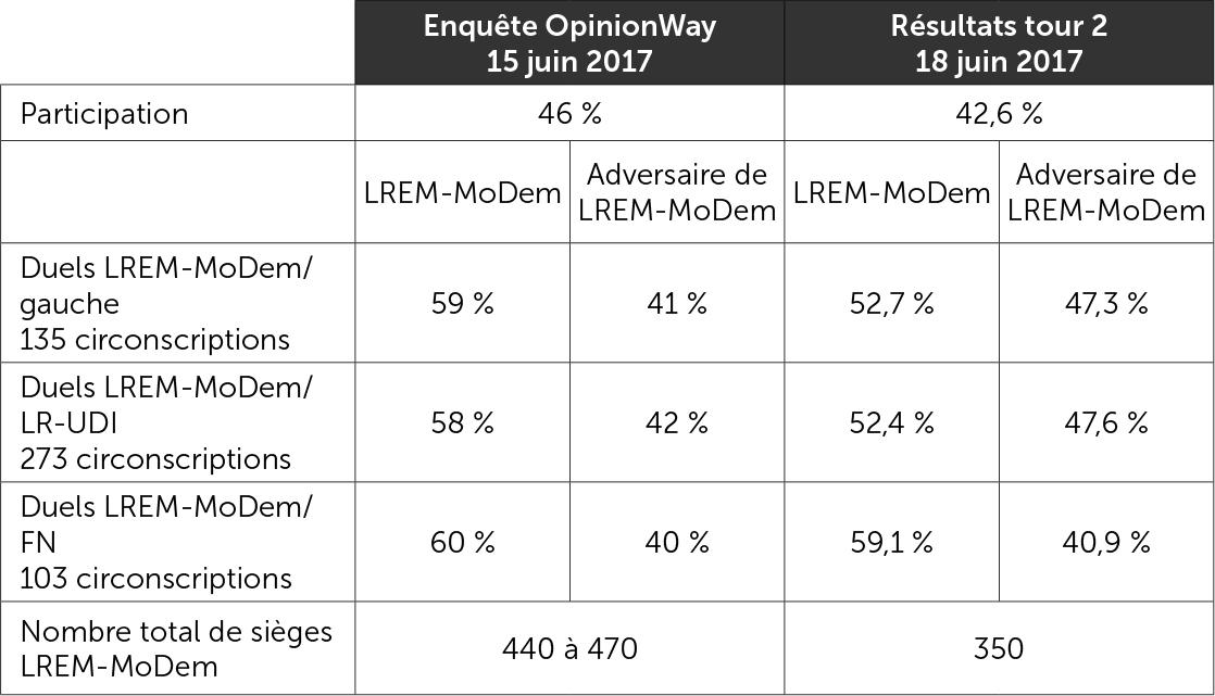 Le second tour - Comparaison entre l'enquête OpinionWay du 15 juin et les résultats du 18 juin 2017