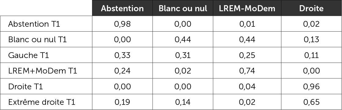 Matrice des reports de vote 1er tour/2e tour - Duels LREM-MoDem vs droite