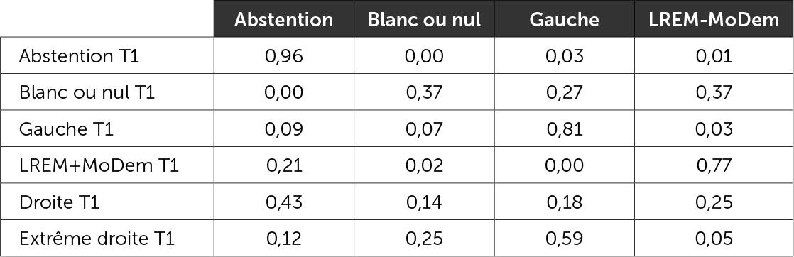 Matrice des reports de vote 1er tour/2e tour - Duels LREM-MoDem vs gauche