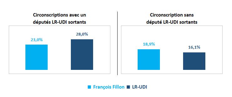Comparaison entre les scores de premier tour de François Fillon et ceux des candidats LR-UDI aux législatives en fonction de leur profil
