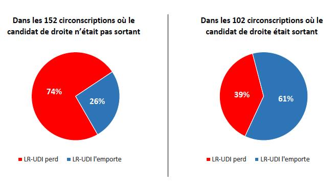 Taux de victoire des candidats LR-UDI dans les duels face à LREM-MoDem en fonction du profil du candidat de droite