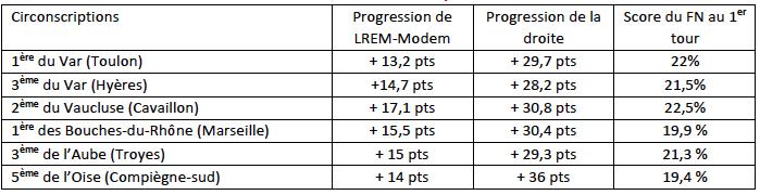 Progression entre les deux tours des deux finalistes et le score du FN au premier tour dans certaines circonscriptions