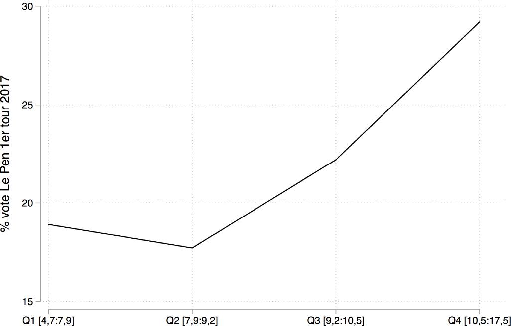 Score de Marine Le Pen en 2012 et 2017 en fonction du niveau de chômage Quartiles (zones d'emploi Insee)