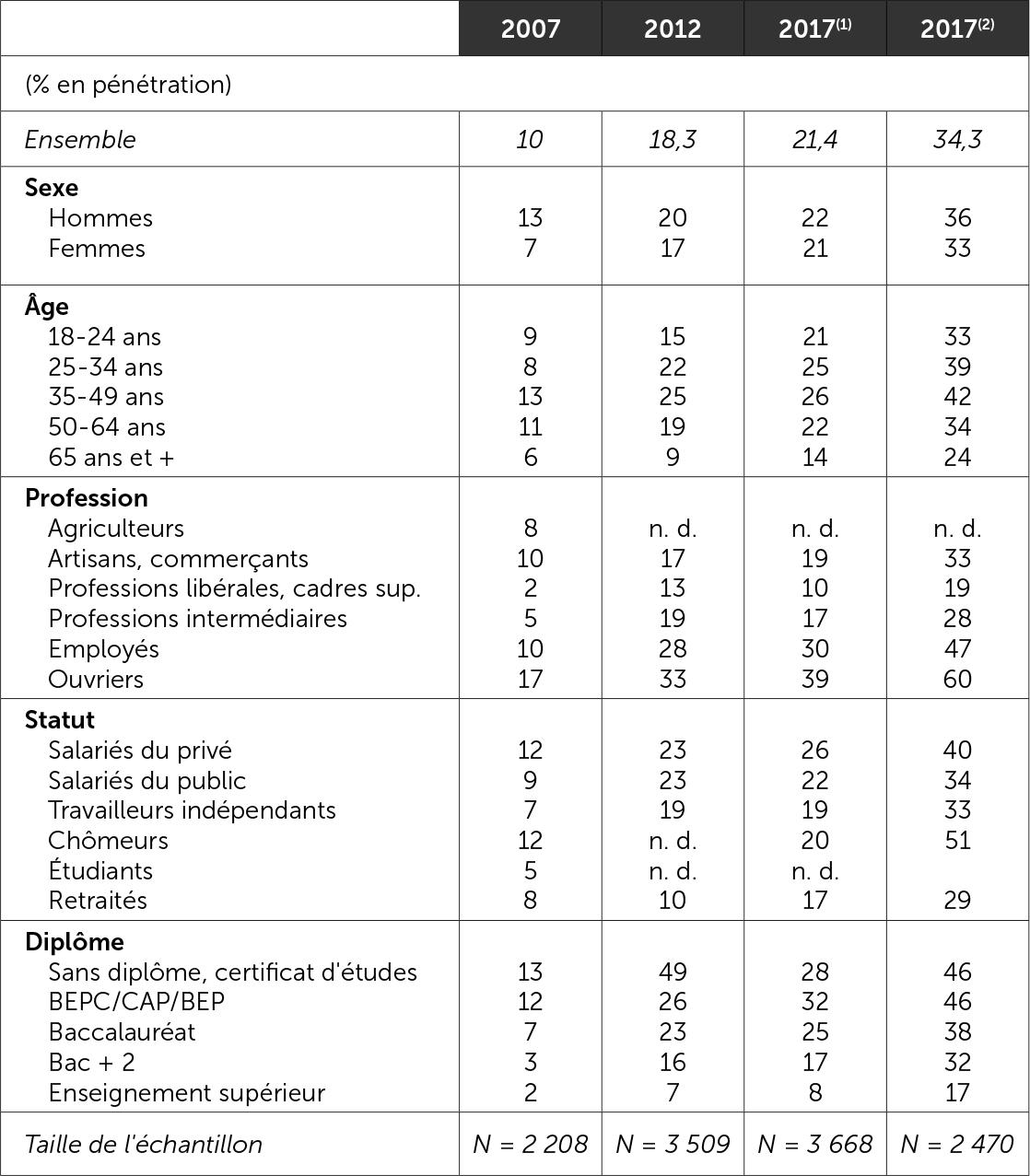 Sociologie de l'électorat FN (2007-2017)