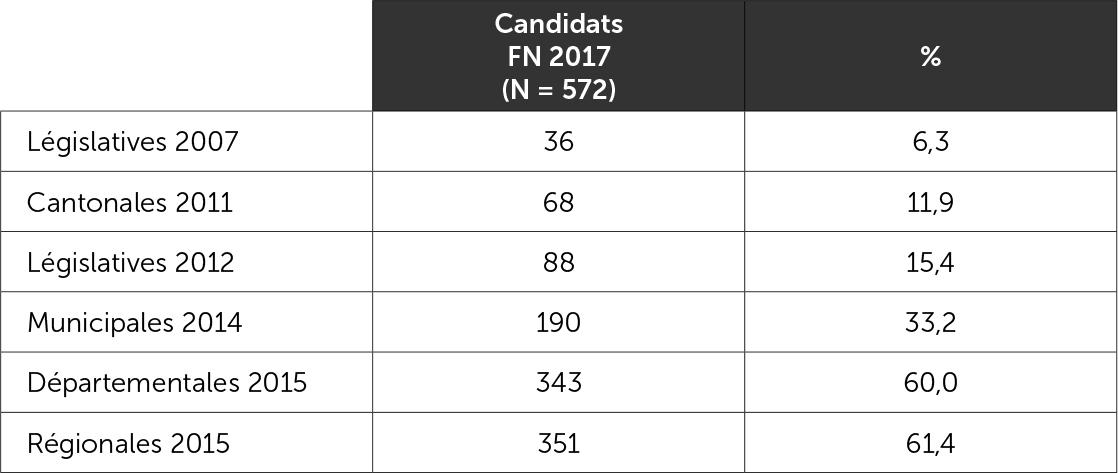 Carrière électorale des 572 candidats du Front national aux élections législatives de juin 2017