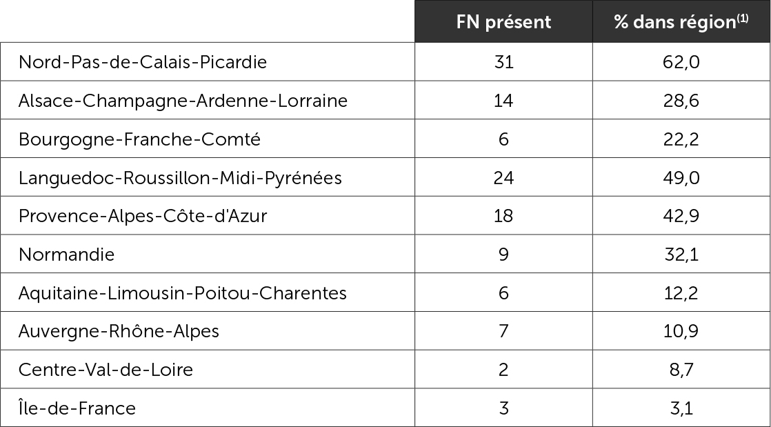 Répartition régionale des 120 circonscriptions où le FN est présent au second tour en juin 2017