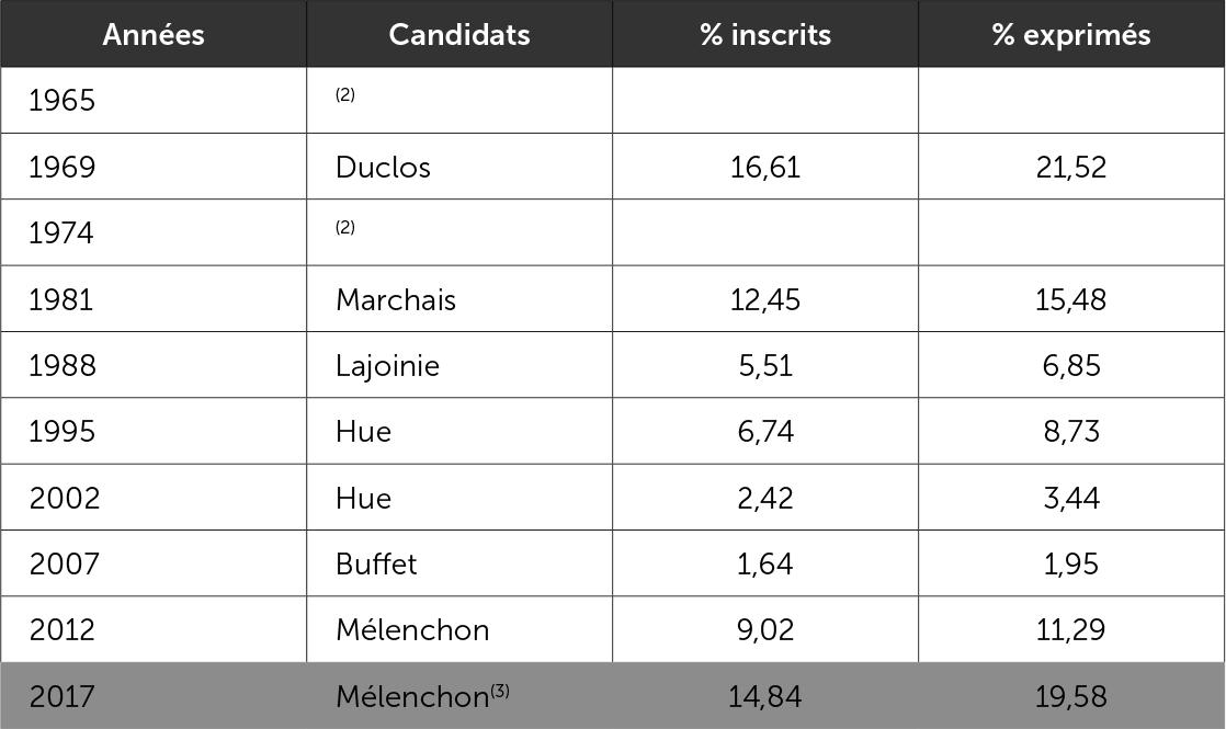 Le vote communiste-Front de gauche-France insourmise - premier tour 1965-2017