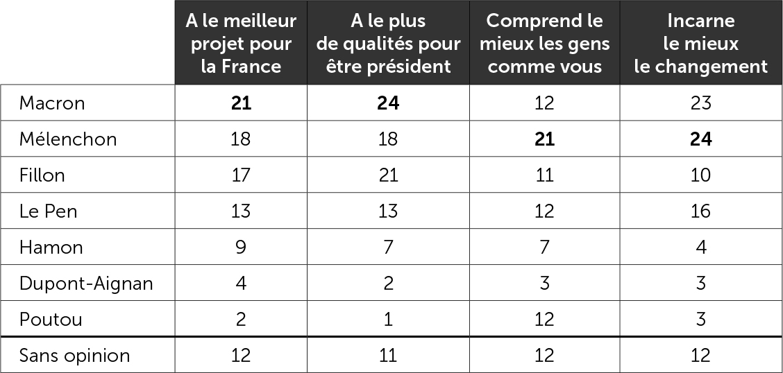 Les Français et l'image des candidats à la présidentielle - Premier tour