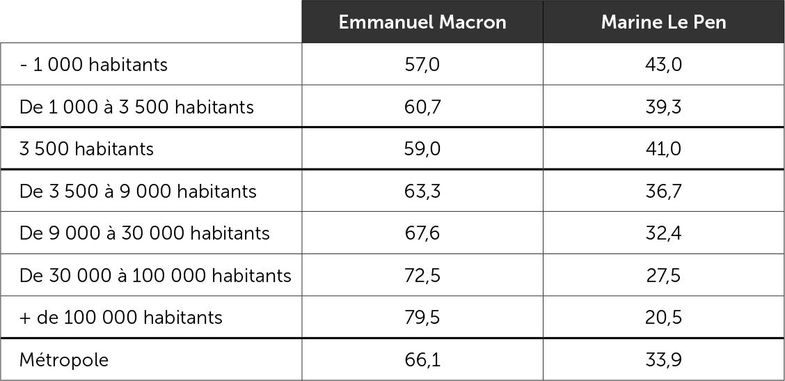 Le vote Macron et Le Pen selon la taille des communes