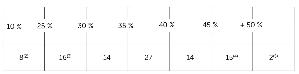 Les pourcentages de Marine Le Pen le 7 mai par départements
