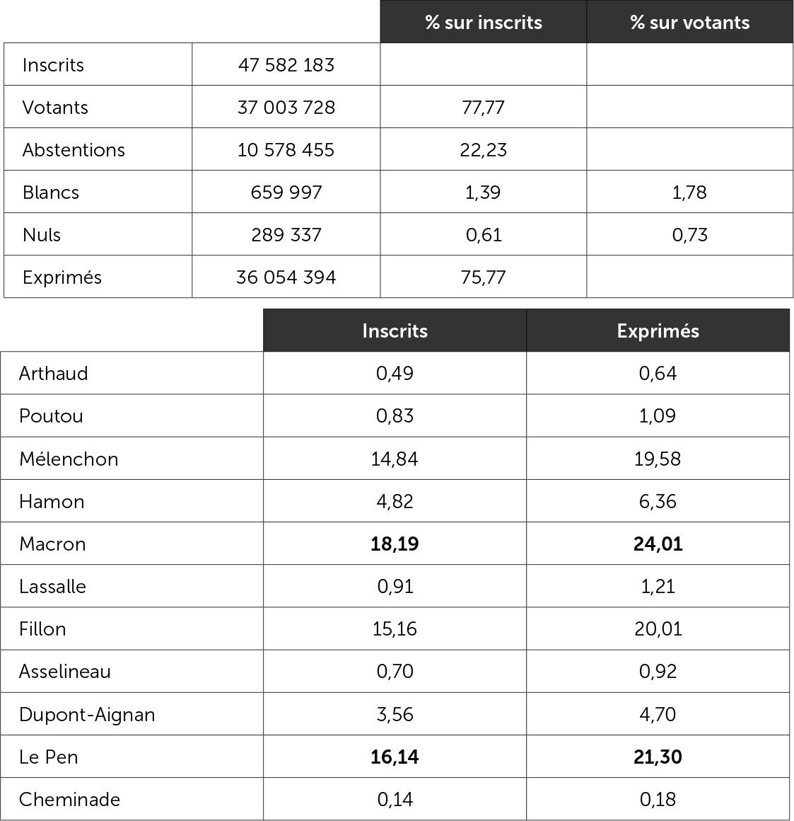 Les résultats du premier tour de l'élection présidentielle le 23 avril 2017