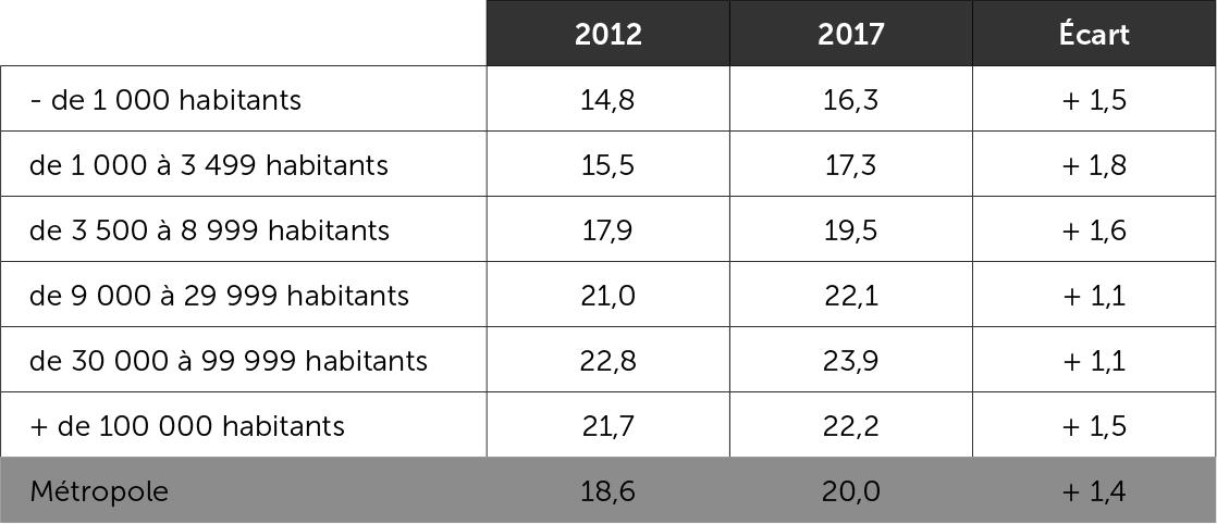 L'abstention au premier tour de la présidentielle selon la taille des communes 2012-2017