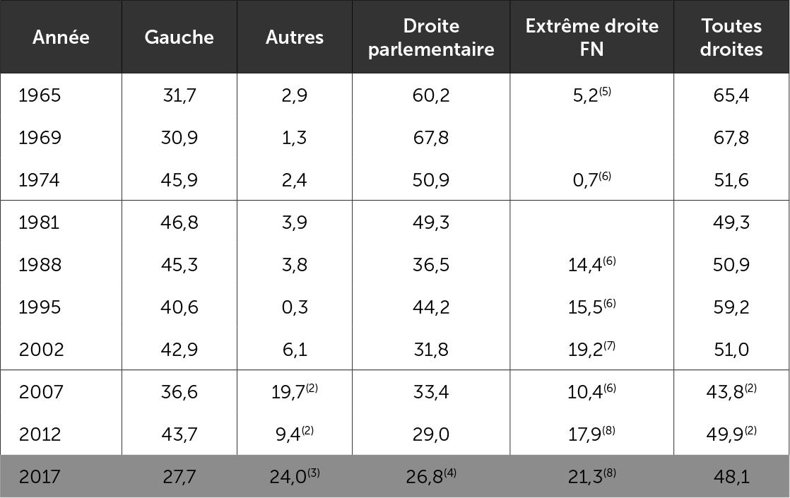Les suffrages présidentiels par blocs politiques(1) - premier tour - 1965-2012