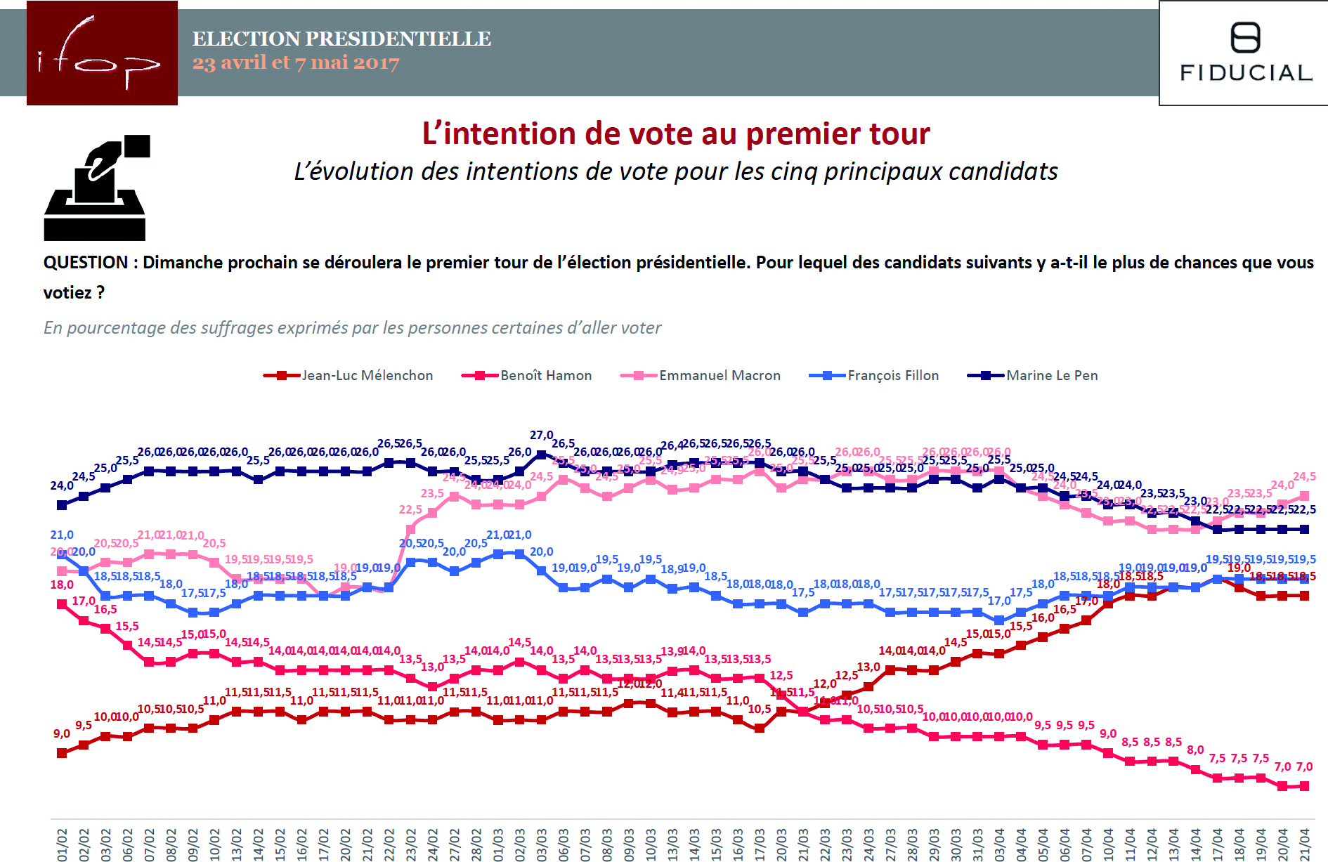 L'intention de vote au premier tour de la présidentielle 2017