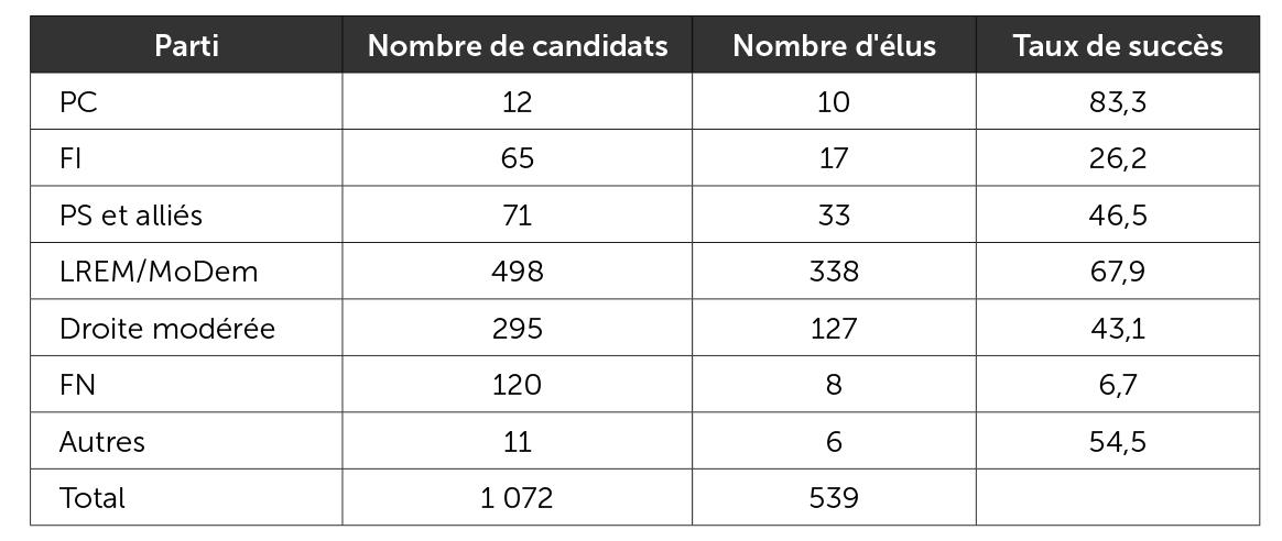 Taux de réussite des candidats au second tour des législatives 2017