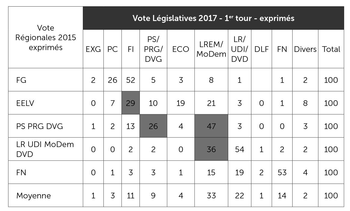 Flux électoraux des élections régionales de 2015 aux élections législatives de 2017